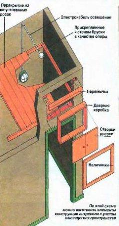 Хранилище  под потолком