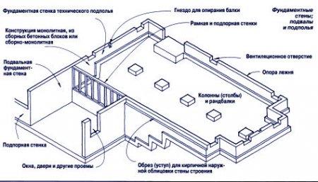 Фундаментные стены