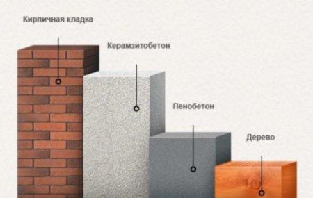 Время строительства дома в зависимости от материала
