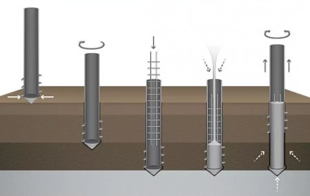 Как подобрать трубу для буронабивных свай?